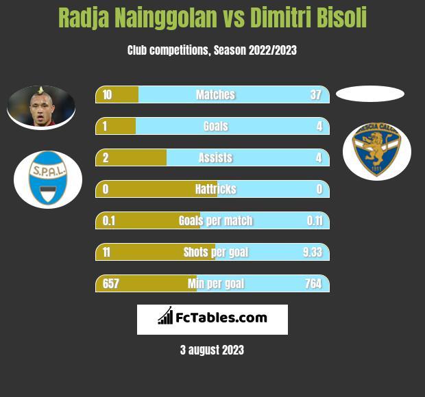 Radja Nainggolan vs Dimitri Bisoli infographic