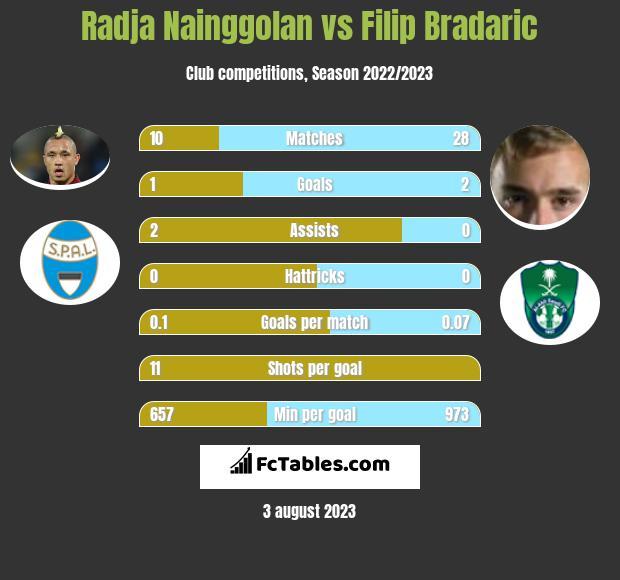 Radja Nainggolan vs Filip Bradaric infographic