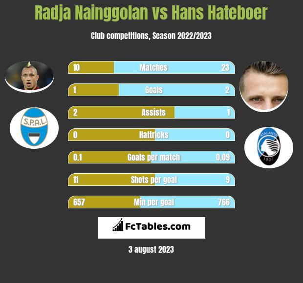 Radja Nainggolan vs Hans Hateboer infographic