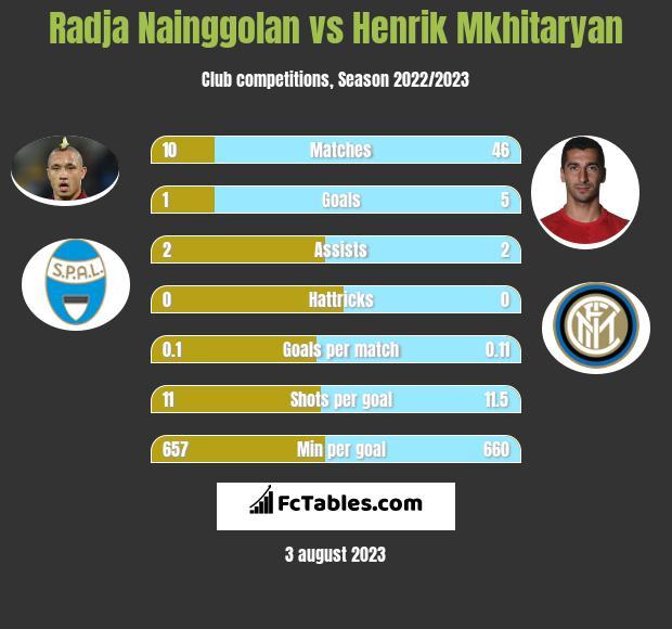 Radja Nainggolan vs Henrik Mkhitaryan infographic