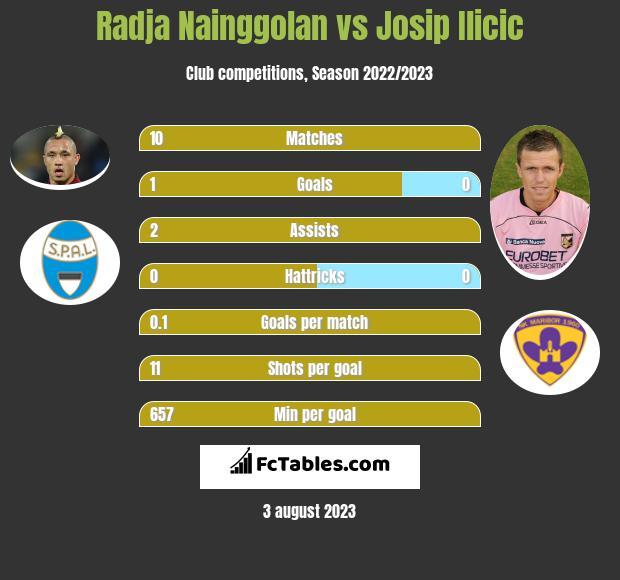 Radja Nainggolan vs Josip Ilicic infographic