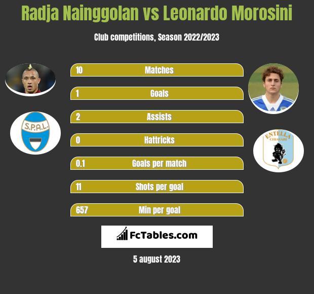 Radja Nainggolan vs Leonardo Morosini infographic