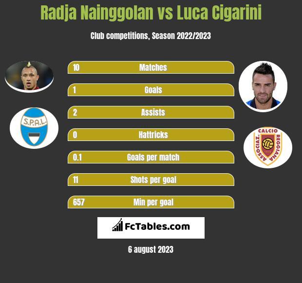 Radja Nainggolan vs Luca Cigarini infographic