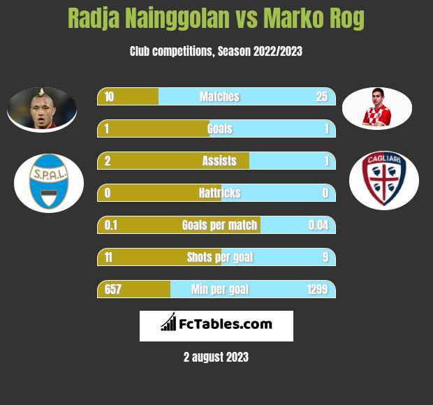 Radja Nainggolan vs Marko Rog infographic
