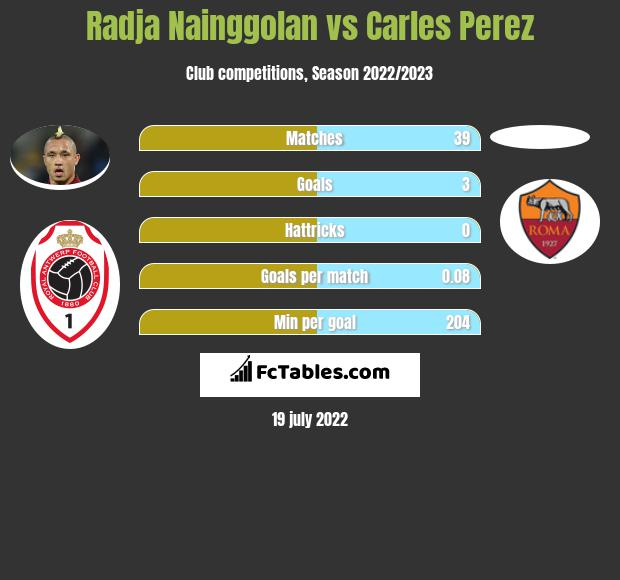 Radja Nainggolan vs Carles Perez infographic