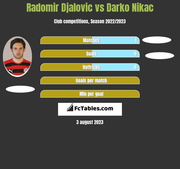Radomir Djalovic vs Darko Nikac h2h player stats
