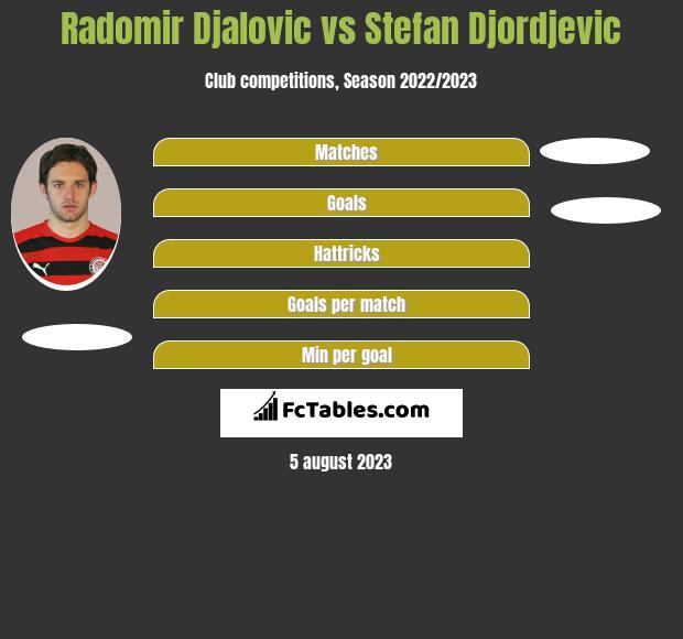 Radomir Djalovic vs Stefan Djordjevic infographic