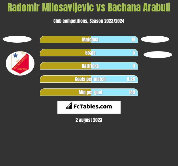 Radomir Milosavljevic vs Bachana Arabuli h2h player stats