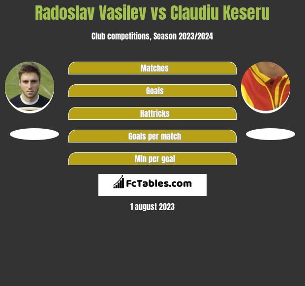 Radoslav Vasilev vs Claudiu Keseru h2h player stats
