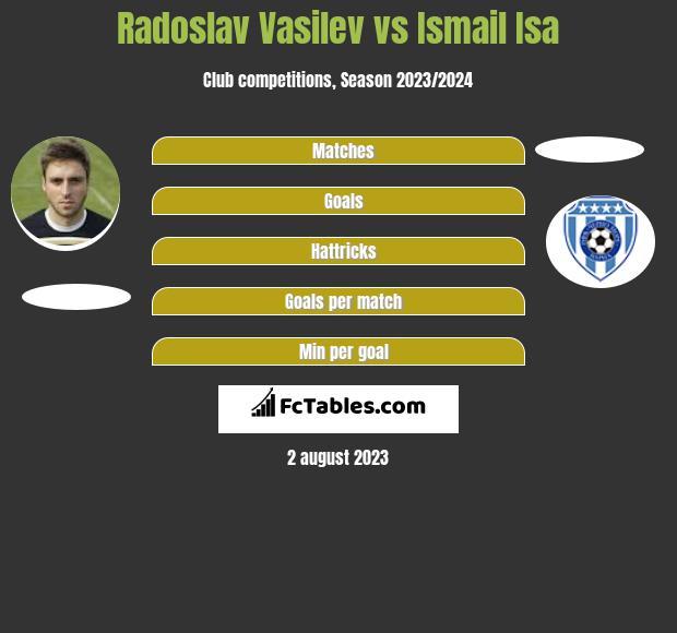 Radoslav Vasilev vs Ismail Isa h2h player stats