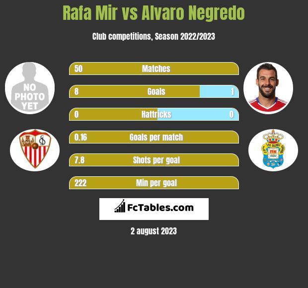 Rafa Mir vs Alvaro Negredo infographic