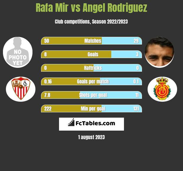 Rafa Mir vs Angel Rodriguez h2h player stats