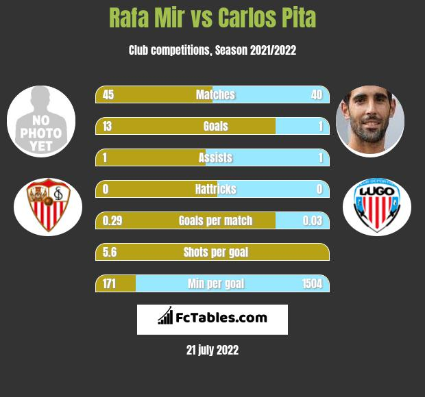 Rafa Mir vs Carlos Pita infographic