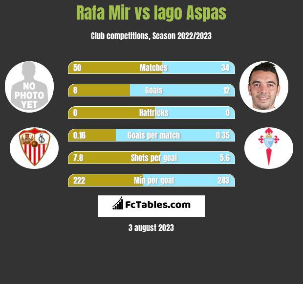 Rafa Mir vs Iago Aspas h2h player stats