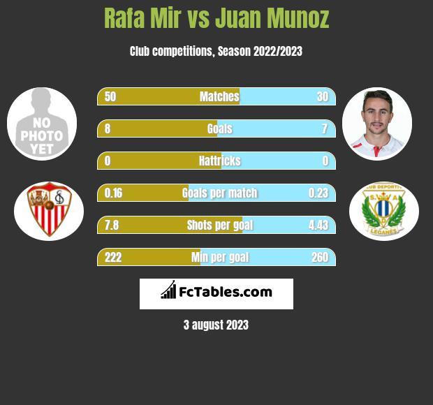 Rafa Mir vs Juan Munoz infographic