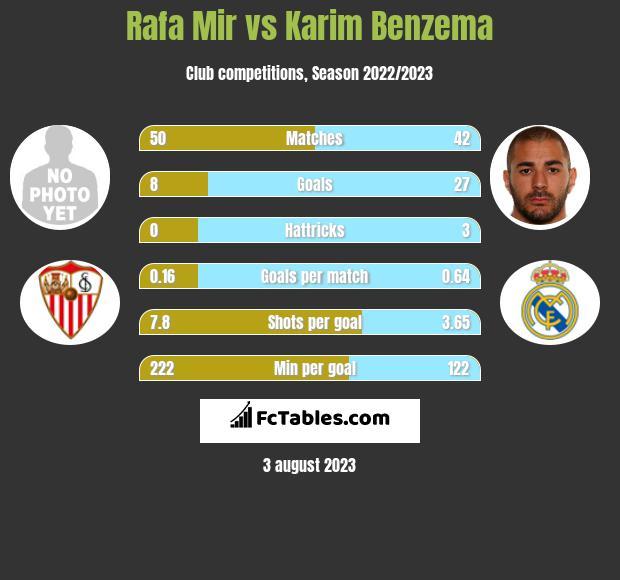 Rafa Mir vs Karim Benzema h2h player stats