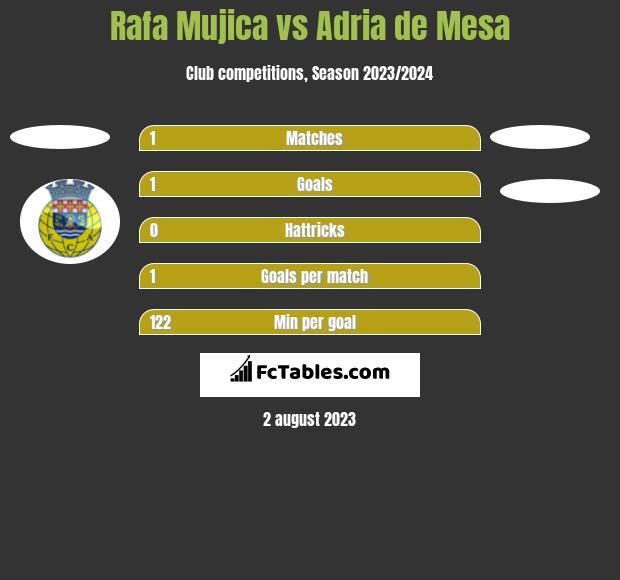 Rafa Mujica vs Adria de Mesa h2h player stats
