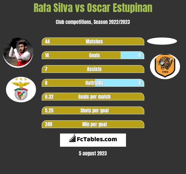 Rafa Silva vs Oscar Estupinan h2h player stats
