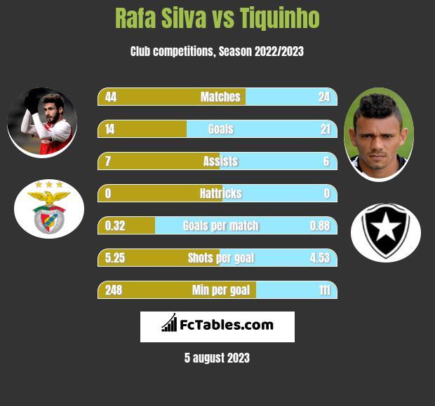 Rafa Silva vs Tiquinho infographic