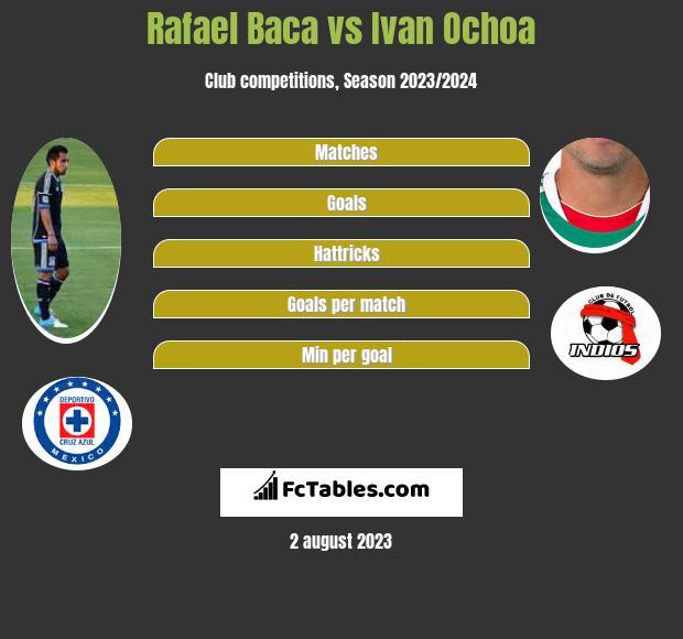 Rafael Baca vs Ivan Ochoa infographic