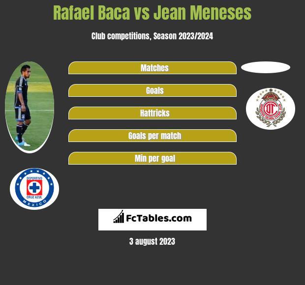 Rafael Baca vs Jean Meneses infographic