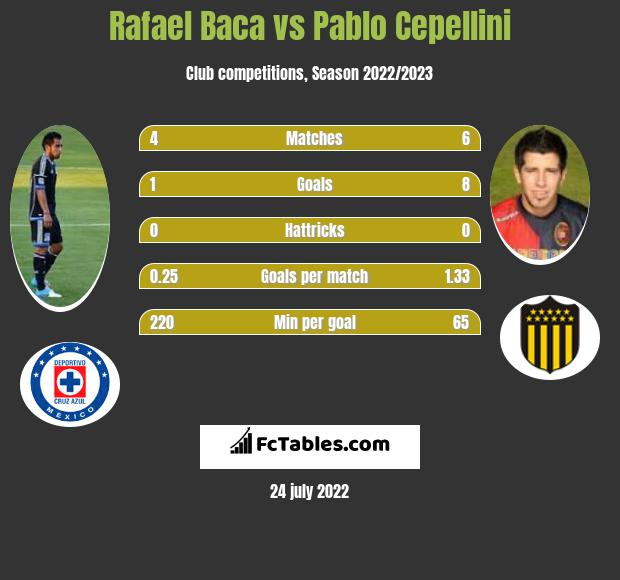 Rafael Baca infographic statistics for Cruz Azul