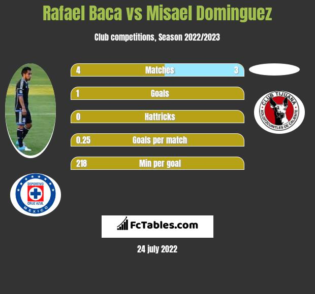 Rafael Baca vs Misael Dominguez infographic