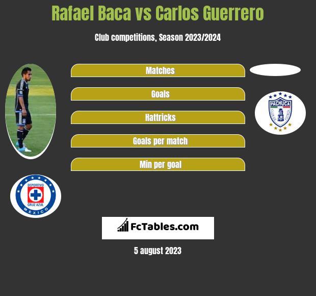 Rafael Baca vs Carlos Guerrero infographic