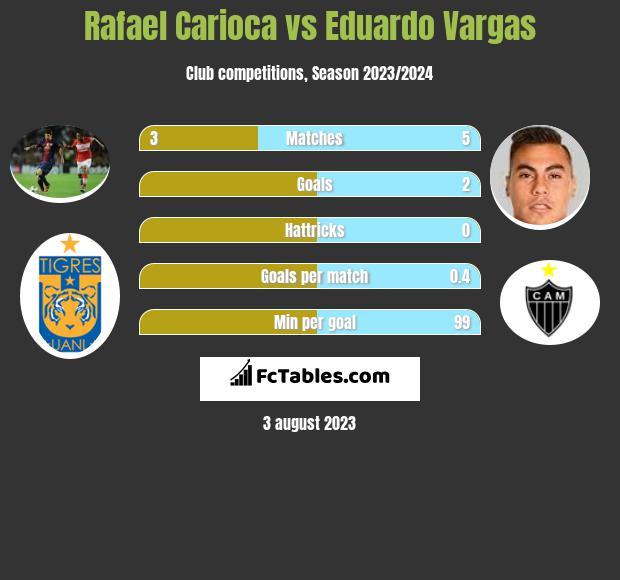 Rafael Carioca vs Eduardo Vargas infographic