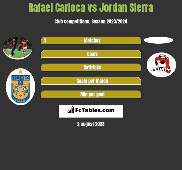 Rafael Carioca vs Jordan Sierra infographic