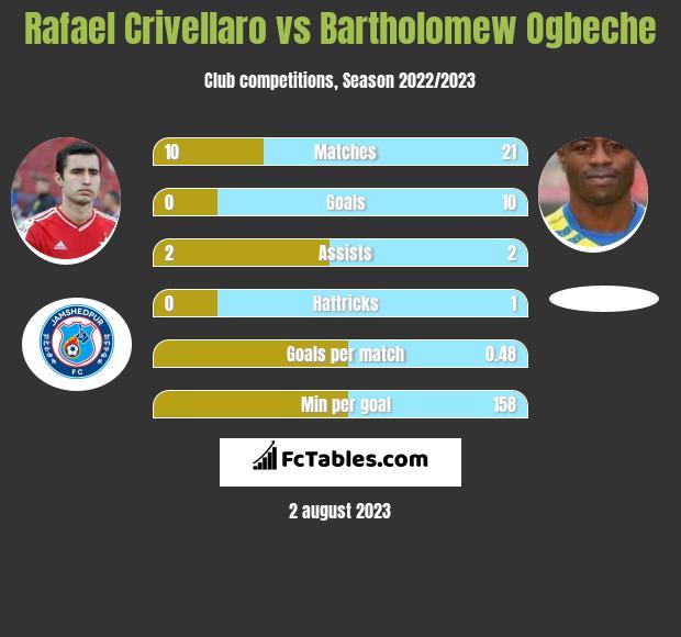 Rafael Crivellaro vs Bartholomew Ogbeche infographic