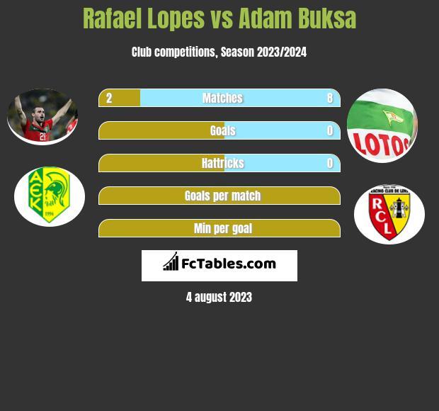 Rafael Lopes vs Adam Buksa h2h player stats