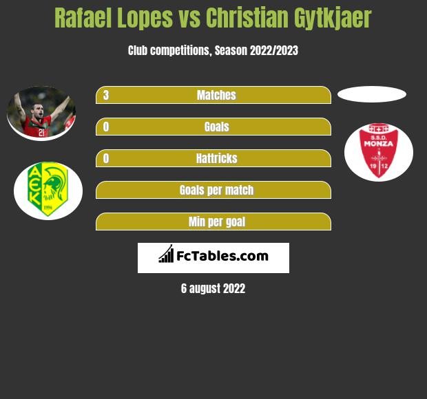 Rafael Lopes vs Christian Gytkjaer h2h player stats