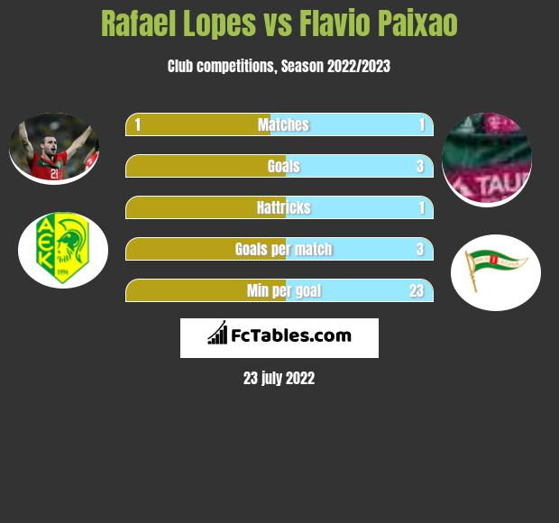 Rafael Lopes vs Flavio Paixao h2h player stats