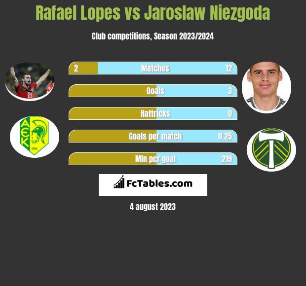 Rafael Lopes vs Jaroslaw Niezgoda h2h player stats