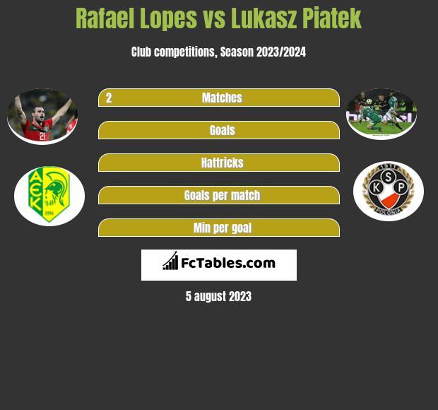 Rafael Lopes vs Lukasz Piatek h2h player stats