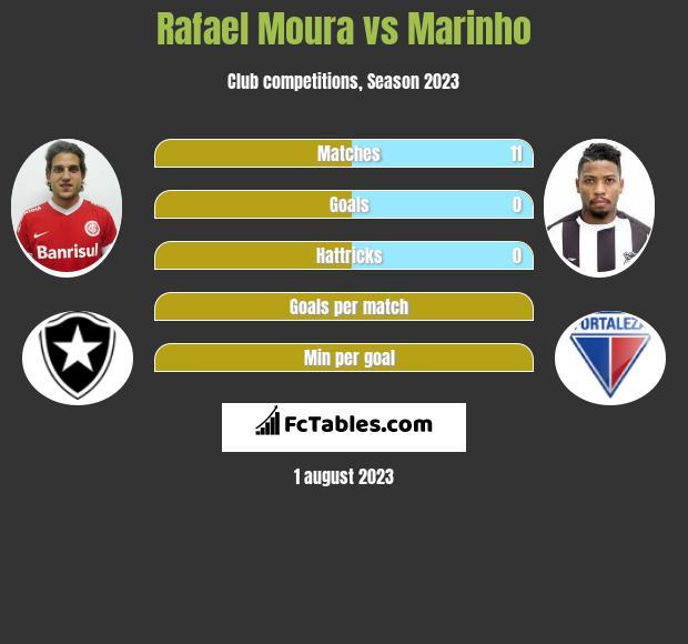Rafael Moura vs Marinho h2h player stats