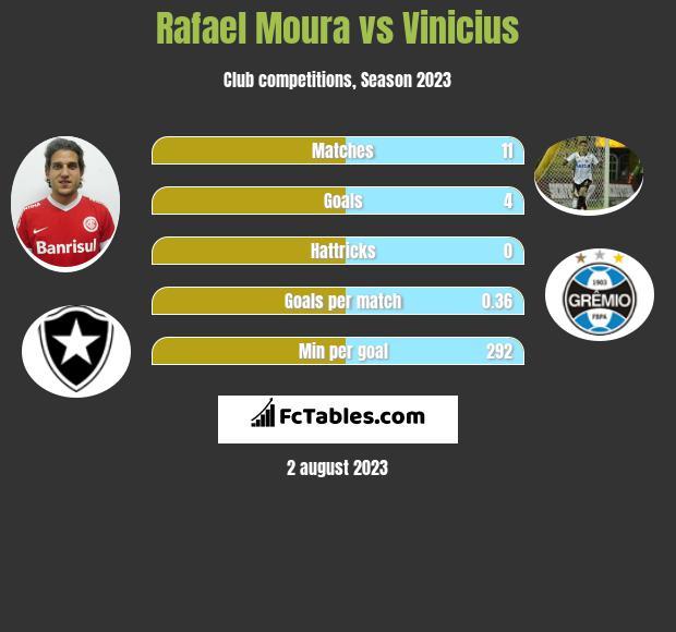 Rafael Moura vs Vinicius h2h player stats