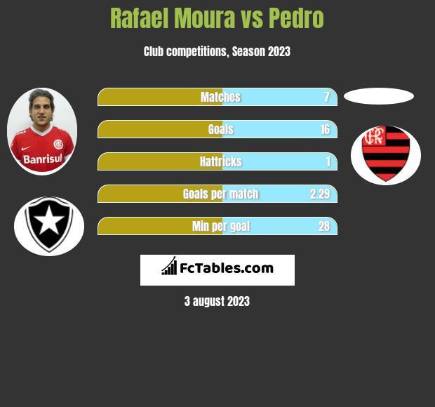 Rafael Moura vs Pedro h2h player stats