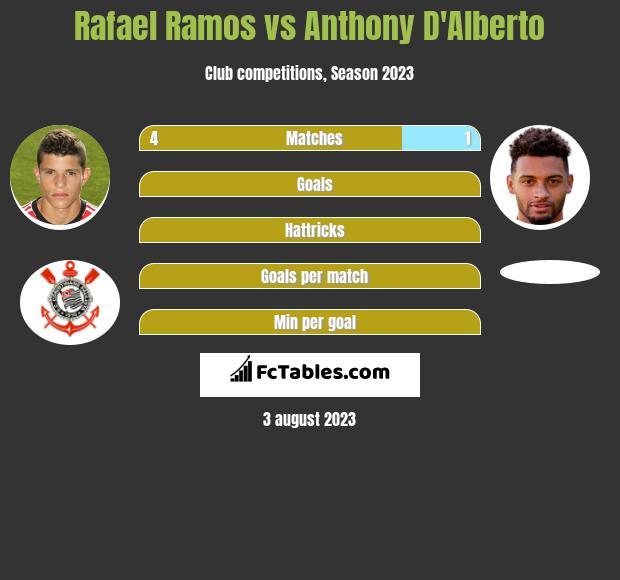 Rafael Ramos vs Anthony D'Alberto infographic
