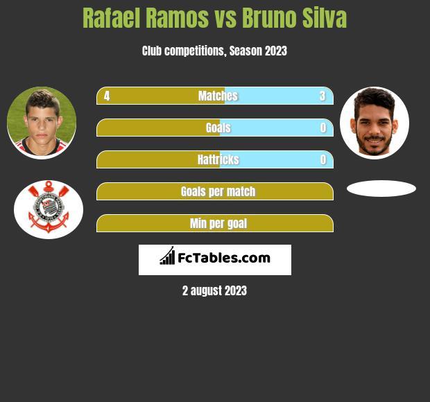 Rafael Ramos vs Bruno Silva infographic