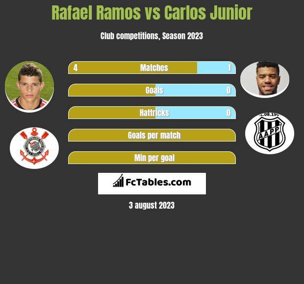 Rafael Ramos vs Carlos Junior infographic