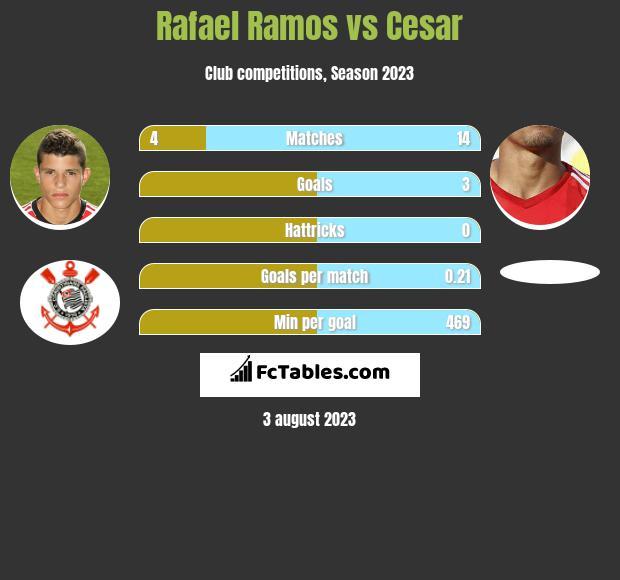 Rafael Ramos vs Cesar infographic