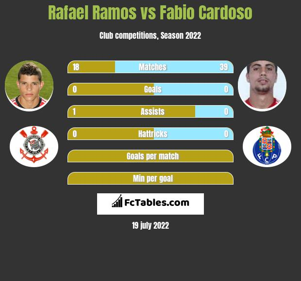 Rafael Ramos vs Fabio Cardoso infographic