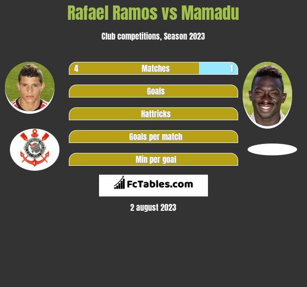 Rafael Ramos vs Mamadu infographic