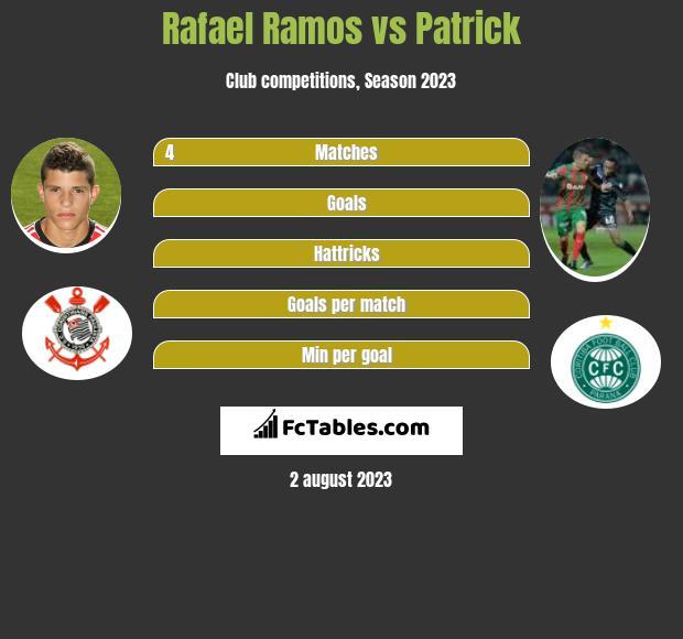 Rafael Ramos vs Patrick infographic