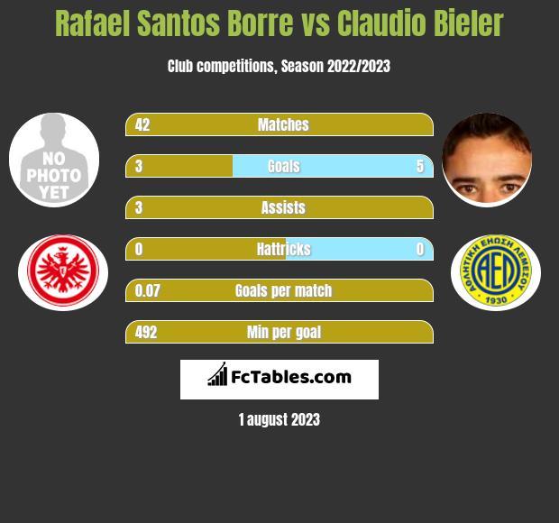 Rafael Santos Borre vs Claudio Bieler h2h player stats