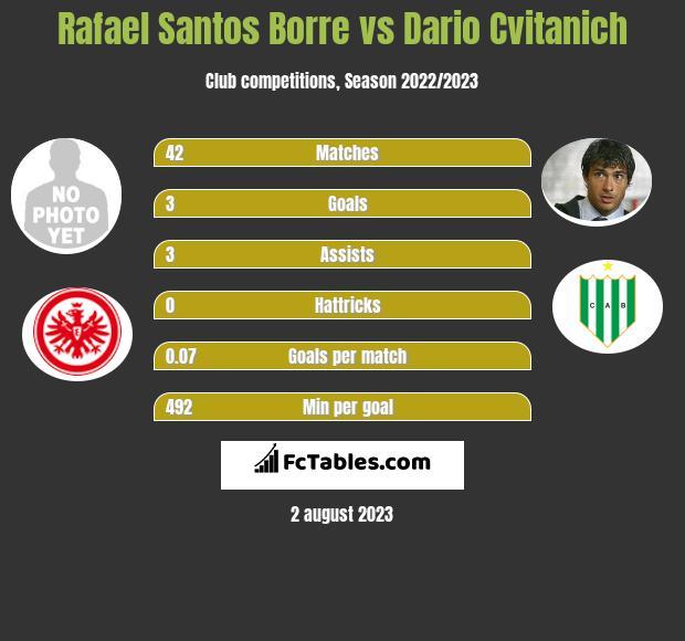 Rafael Santos Borre vs Dario Cvitanich h2h player stats