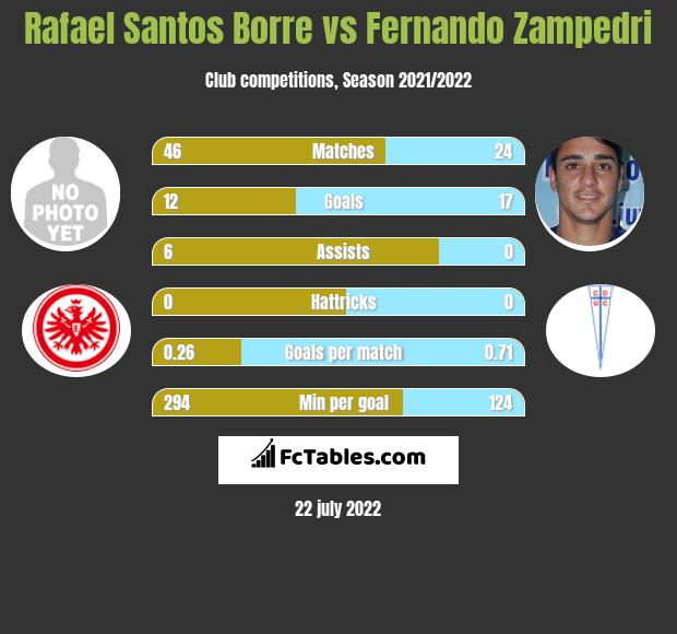 Rafael Santos Borre vs Fernando Zampedri h2h player stats