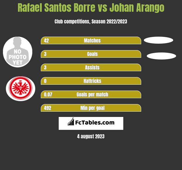 Rafael Santos Borre vs Johan Arango infographic